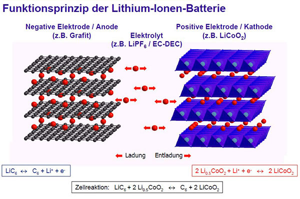Funktionsprinzip Li-Ionen_Battery